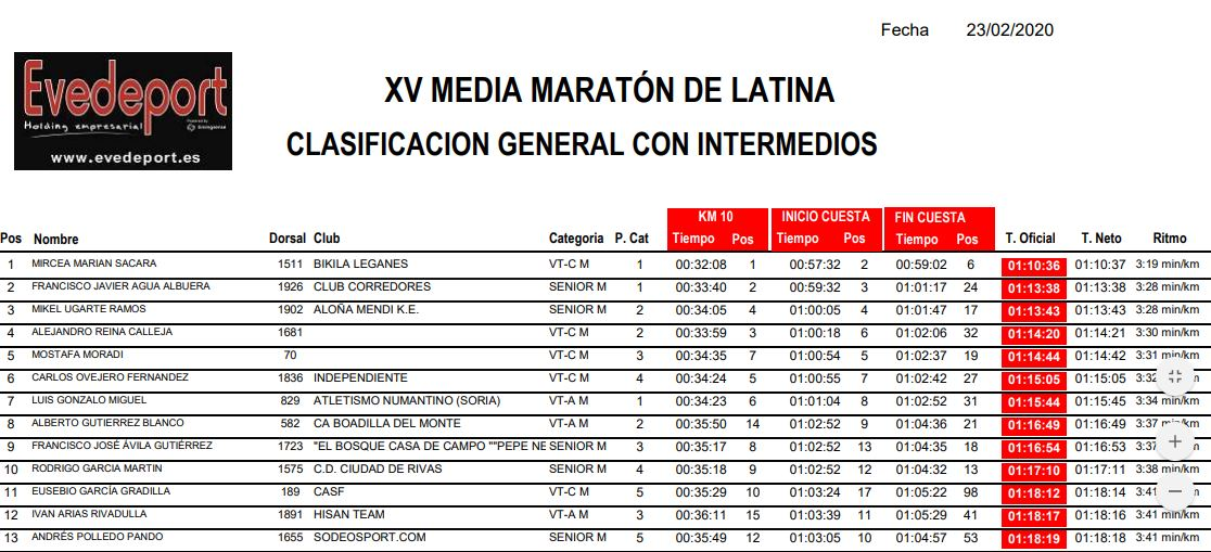Media Maratón De Latina
